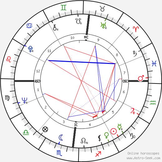 Roberto Fascilla день рождения гороскоп, Roberto Fascilla Натальная карта онлайн