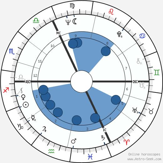 Roger-Maurice Bonnet wikipedia, horoscope, astrology, instagram