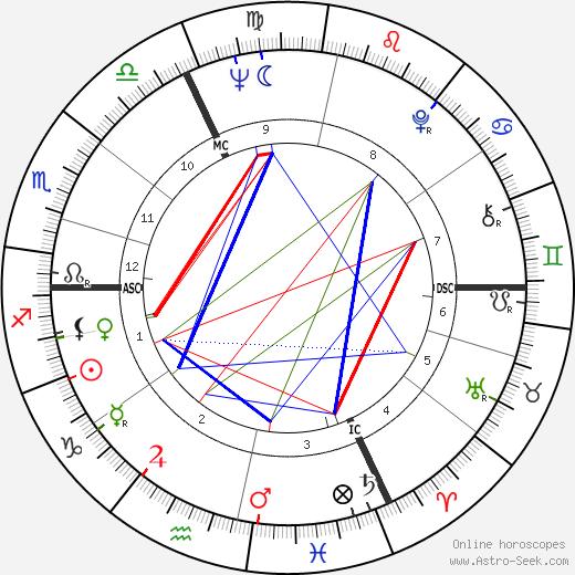 Roger-Maurice Bonnet tema natale, oroscopo, Roger-Maurice Bonnet oroscopi gratuiti, astrologia