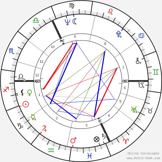 Roger-Maurice Bonnet день рождения гороскоп, Roger-Maurice Bonnet Натальная карта онлайн