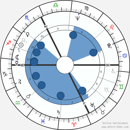 Steward Rawlings Mott wikipedia, horoscope, astrology, instagram