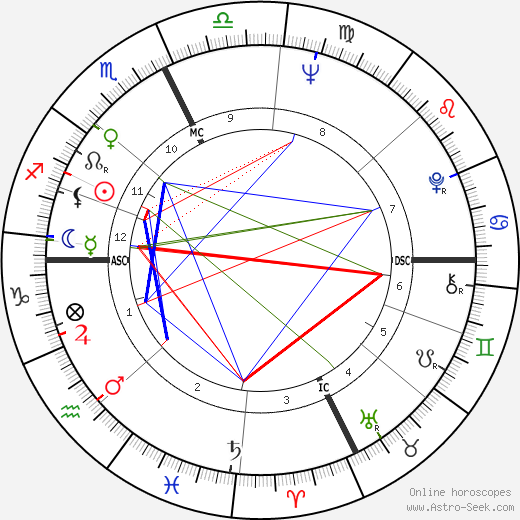 Steward Rawlings Mott tema natale, oroscopo, Steward Rawlings Mott oroscopi gratuiti, astrologia