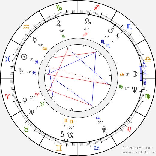 Albert Mkrtchyan birth chart, biography, wikipedia 2019, 2020