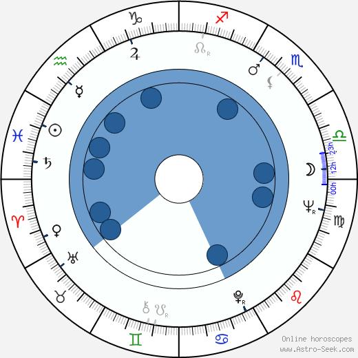 Barbara Babcock wikipedia, horoscope, astrology, instagram