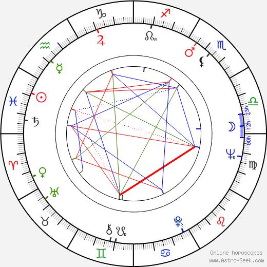 Barbara Babcock birth chart, Barbara Babcock astro natal horoscope, astrology