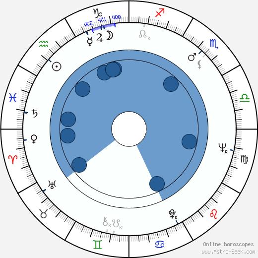 Bill Rebane wikipedia, horoscope, astrology, instagram
