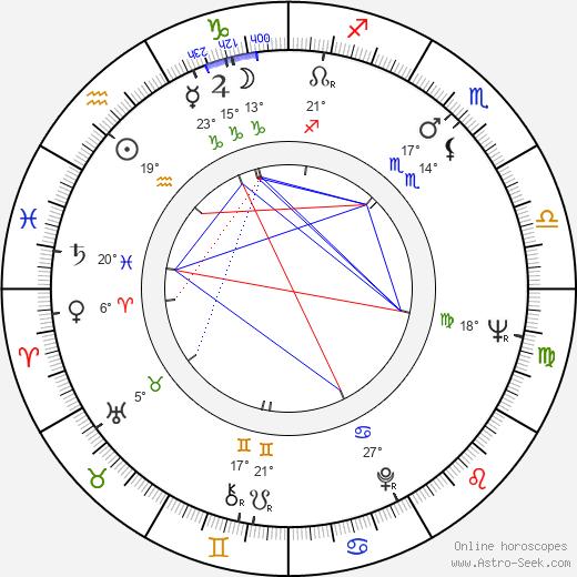Bill Rebane birth chart, biography, wikipedia 2019, 2020