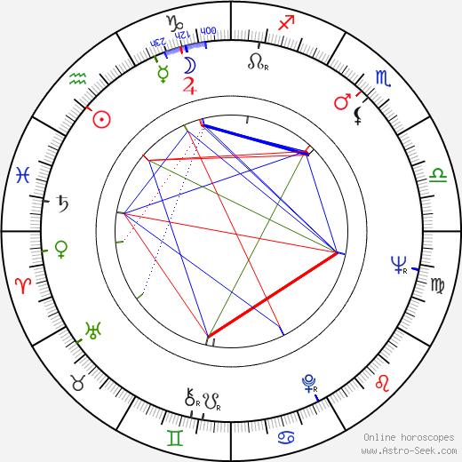 Bill Rebane astro natal birth chart, Bill Rebane horoscope, astrology