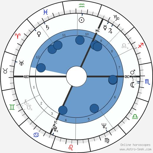 Billy Meier wikipedia, horoscope, astrology, instagram