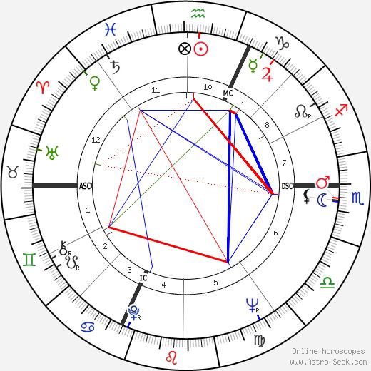 Билли Майер Billy Meier день рождения гороскоп, Billy Meier Натальная карта онлайн