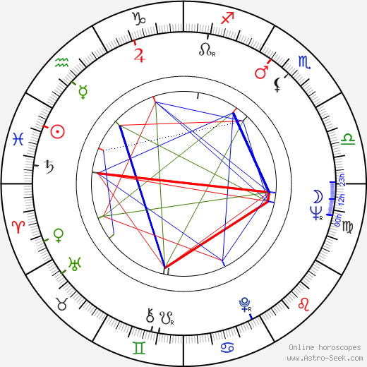 Cliff Osmond astro natal birth chart, Cliff Osmond horoscope, astrology