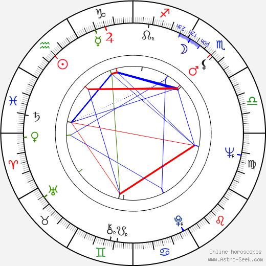 David Newman birth chart, David Newman astro natal horoscope, astrology
