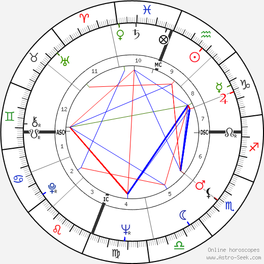 Don Everly tema natale, oroscopo, Don Everly oroscopi gratuiti, astrologia