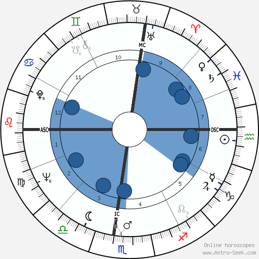 Fernando Assis Pacheco wikipedia, horoscope, astrology, instagram