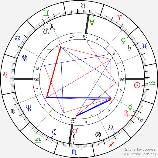 Fernando Assis Pacheco tema natale, oroscopo, Fernando Assis Pacheco oroscopi gratuiti, astrologia