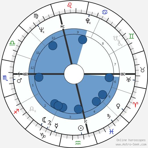 Françoise Claustre wikipedia, horoscope, astrology, instagram