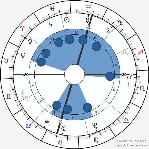 Gail Barber wikipedia, horoscope, astrology, instagram