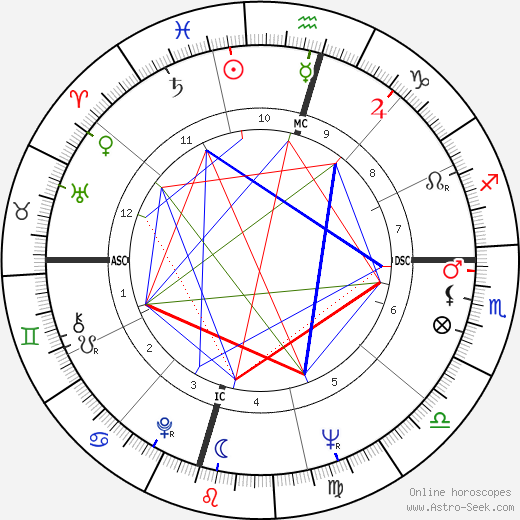 Gail Barber tema natale, oroscopo, Gail Barber oroscopi gratuiti, astrologia