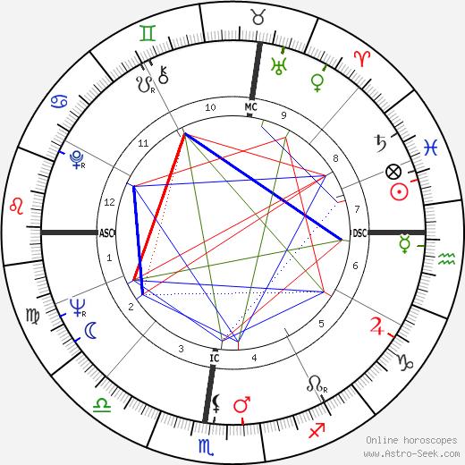 Hagood Hardy день рождения гороскоп, Hagood Hardy Натальная карта онлайн