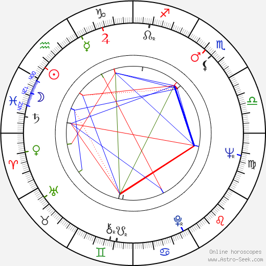 Hervé Sand astro natal birth chart, Hervé Sand horoscope, astrology