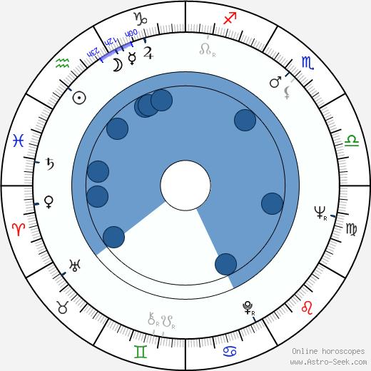 Jan Jíra wikipedia, horoscope, astrology, instagram