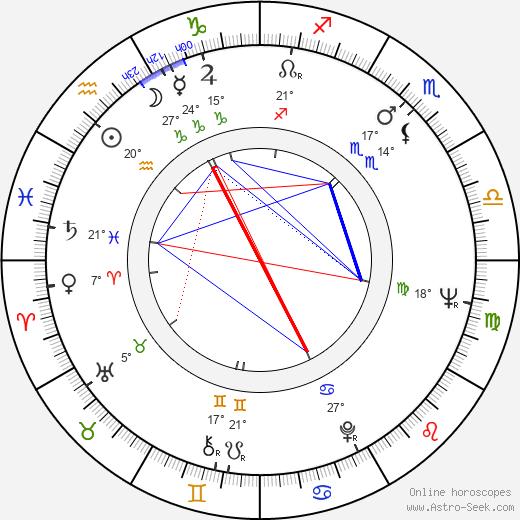 Jan Jíra birth chart, biography, wikipedia 2019, 2020