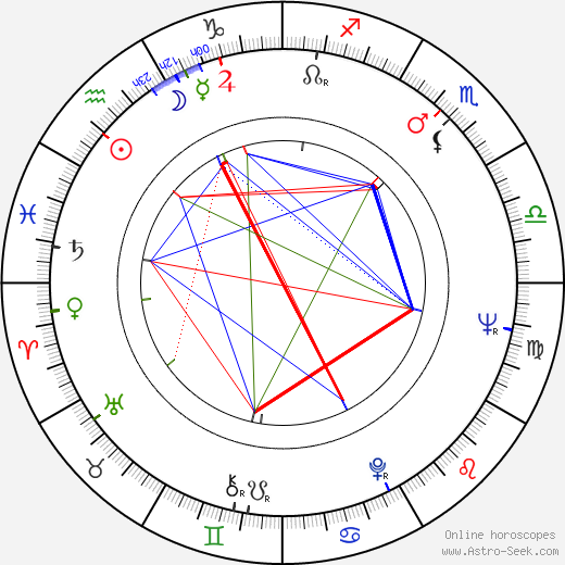Jan Jíra birth chart, Jan Jíra astro natal horoscope, astrology