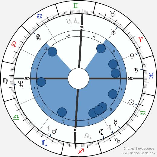 Jean Bonello wikipedia, horoscope, astrology, instagram