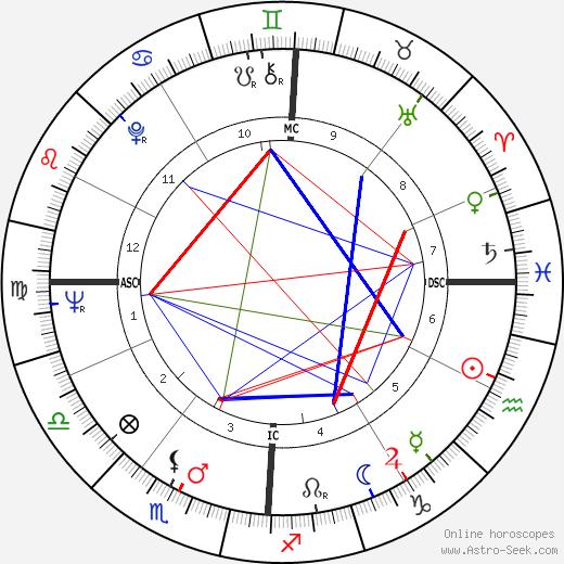 Jean Bonello birth chart, Jean Bonello astro natal horoscope, astrology