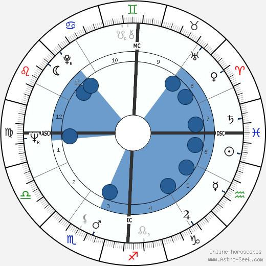 John George Vlazny wikipedia, horoscope, astrology, instagram