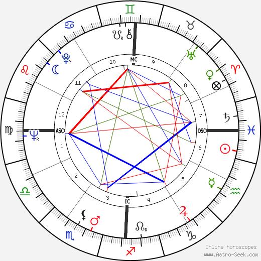 John George Vlazny tema natale, oroscopo, John George Vlazny oroscopi gratuiti, astrologia