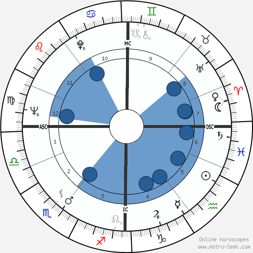 John MacGregor wikipedia, horoscope, astrology, instagram