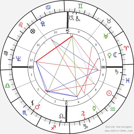 John MacGregor astro natal birth chart, John MacGregor horoscope, astrology