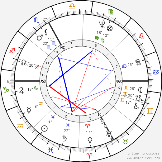 Johnny Dorelli birth chart, biography, wikipedia 2019, 2020