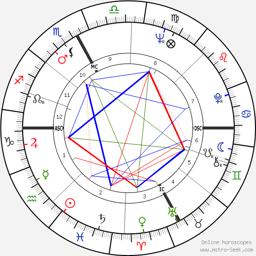 Johnny Dorelli birth chart, Johnny Dorelli astro natal horoscope, astrology