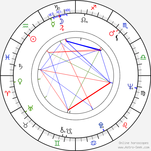 Manfred Krug birth chart, Manfred Krug astro natal horoscope, astrology