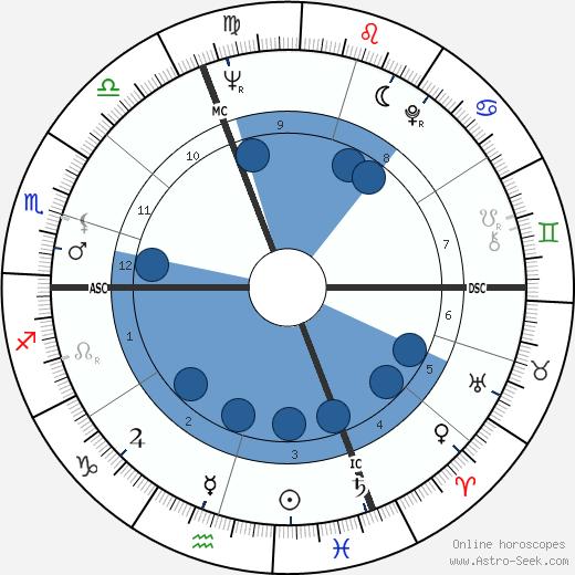 Marc Bleuse wikipedia, horoscope, astrology, instagram