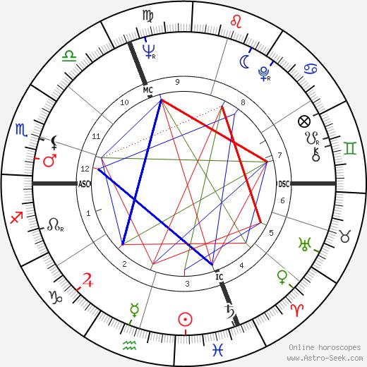 Marc Bleuse день рождения гороскоп, Marc Bleuse Натальная карта онлайн