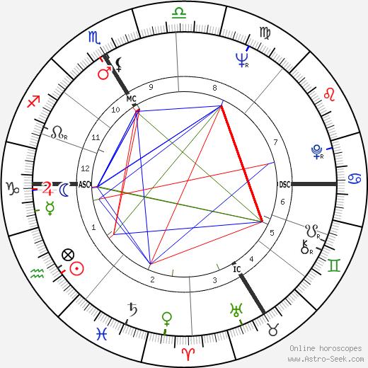 Marc Robertson astro natal birth chart, Marc Robertson horoscope, astrology