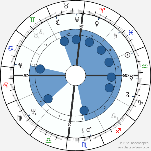 Mary Ann Mobley wikipedia, horoscope, astrology, instagram