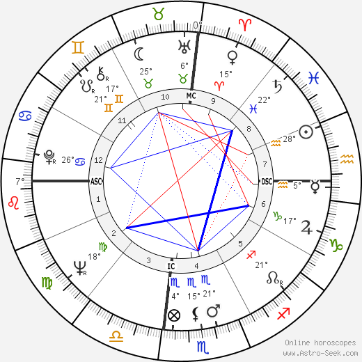 Mary Ann Mobley birth chart, biography, wikipedia 2019, 2020