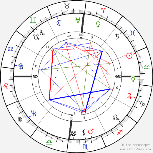 Mary Ann Mobley astro natal birth chart, Mary Ann Mobley horoscope, astrology