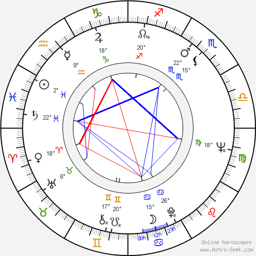 Miguel Borges birth chart, biography, wikipedia 2018, 2019