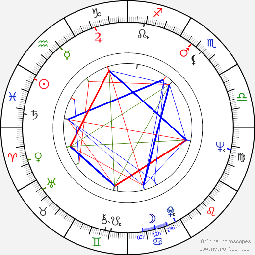 Miguel Borges astro natal birth chart, Miguel Borges horoscope, astrology