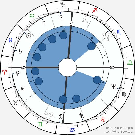 Nancy Wilson wikipedia, horoscope, astrology, instagram
