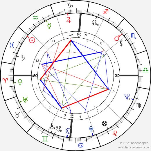 Nancy Wilson tema natale, oroscopo, Nancy Wilson oroscopi gratuiti, astrologia