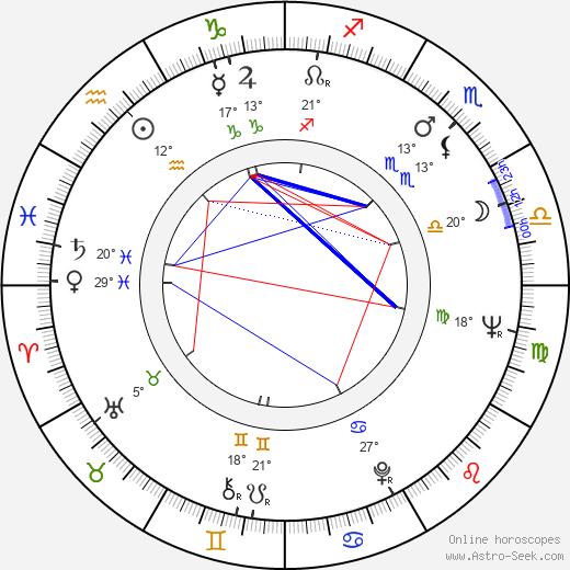 Ray Sawyer birth chart, biography, wikipedia 2020, 2021