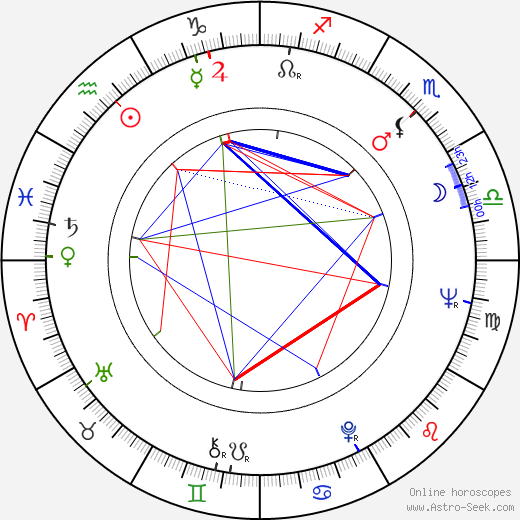 Ray Sawyer birth chart, Ray Sawyer astro natal horoscope, astrology