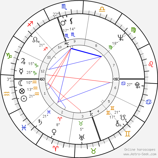 Roberta Flack birth chart, biography, wikipedia 2019, 2020