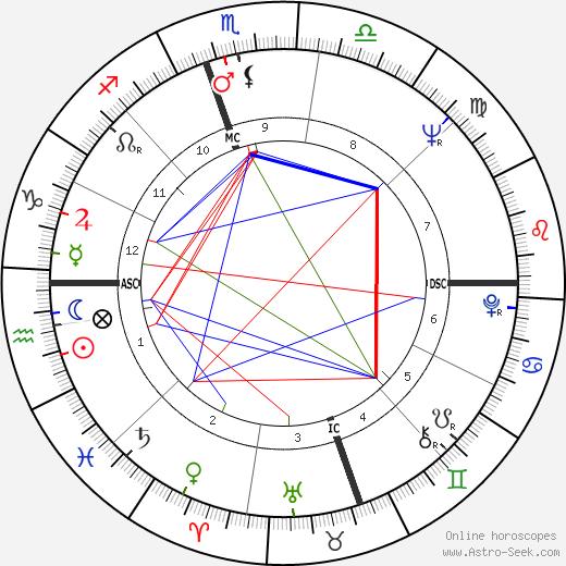 Roberta Flack astro natal birth chart, Roberta Flack horoscope, astrology